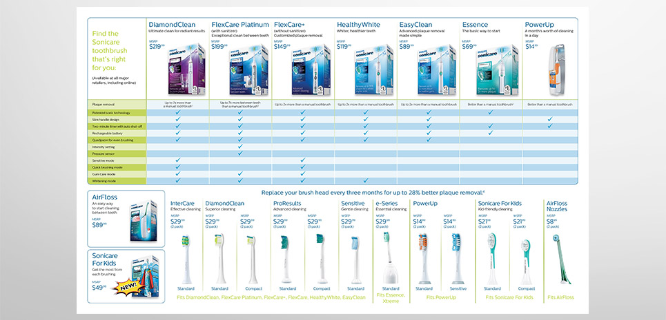 Philips Sonicare Recommending Brochure - 2